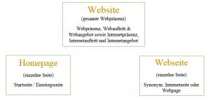 Grafik über den Unterschied Homepage, Website und Webseite