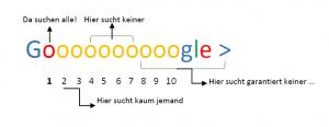 Grafik über Google samt Suchgewohnheiten